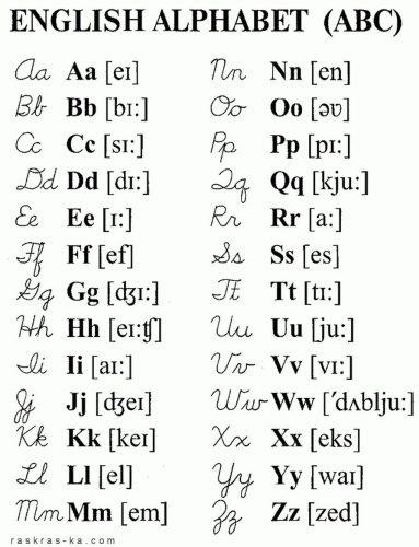английский алфавит транскрипция произношение звуков