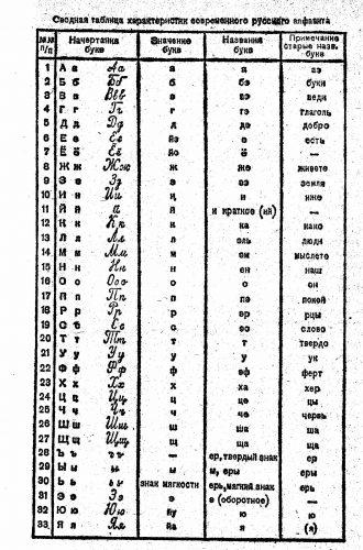 Русский алфавит с нумерацией букв