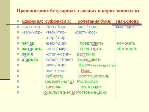 безударные гласные буквы русского алфавита