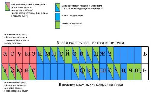 алфавит русский гласные и согласные