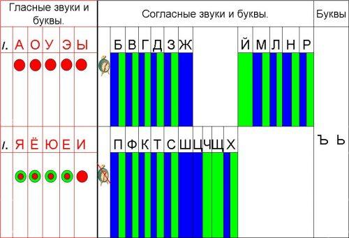 согласные буквы русского алфавита таблица