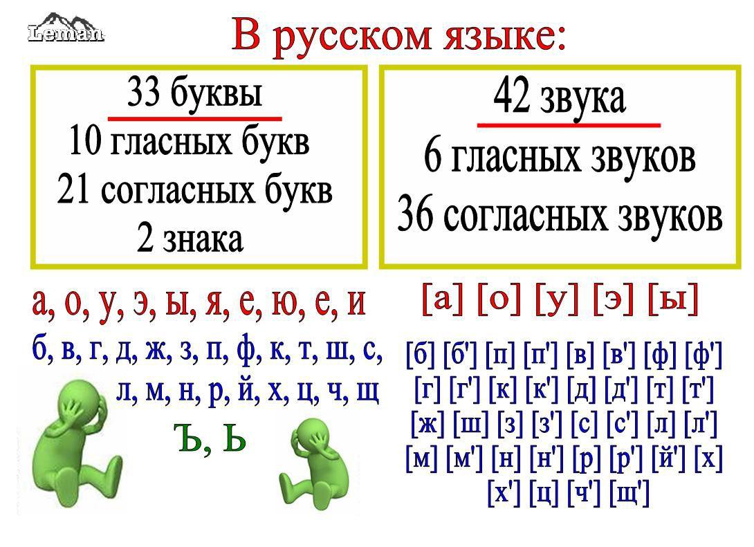 таблица алфавита гласные буквы