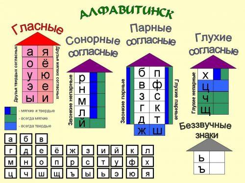 мягкие согласные буквы русского алфавита