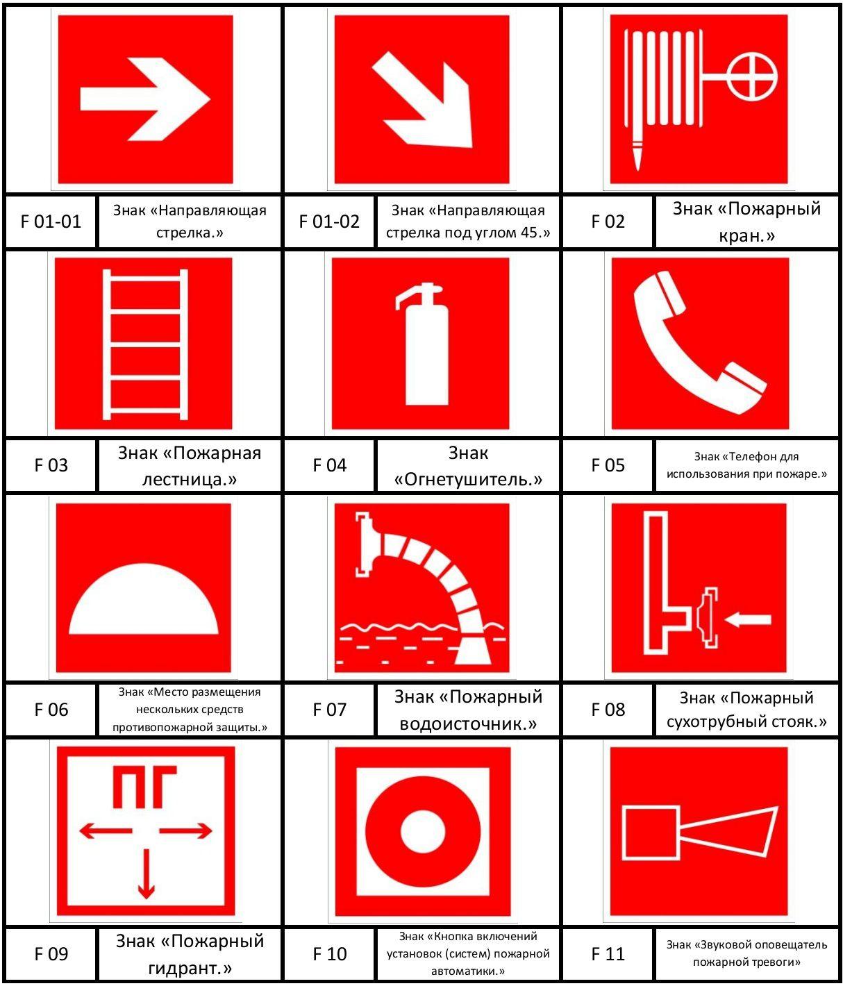 Знак пожарной безопасности «звуковой оповещатель пожарной тревоги.