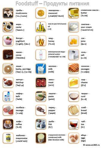 картинки продуктов для детей