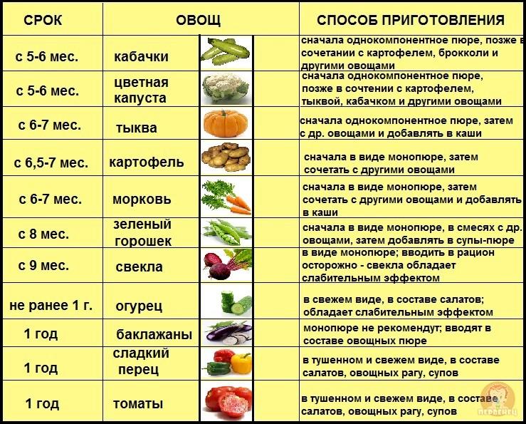 овощьной прикорм таблица