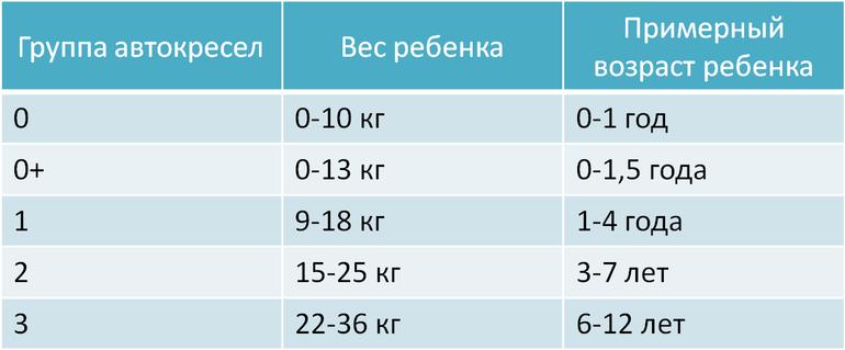 таблица автокресел