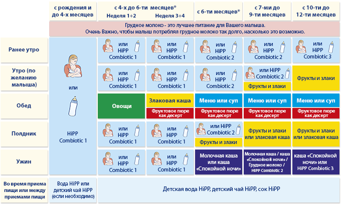 таблица рациона питания ребенка в 10 месяцев