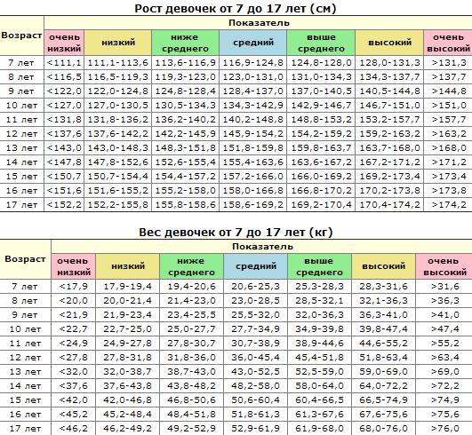таблица норм роста и веса подростков