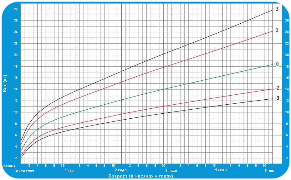 нормы роста и веса у детей