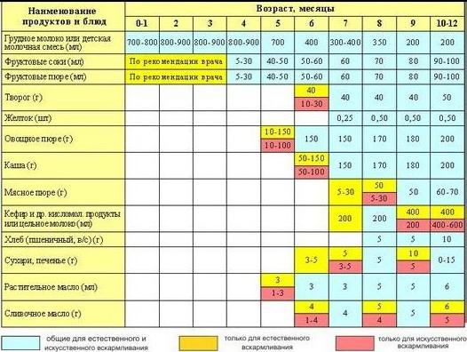 таблица введения прикорма для детей на искусственном вскармливании