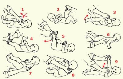 схема гимнастики для новорожденных