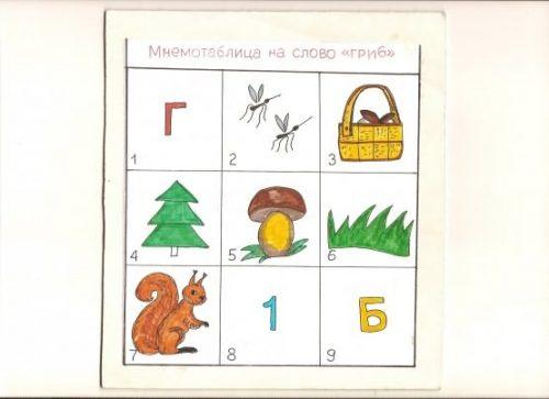 Мнемотаблицы для дошкольников2