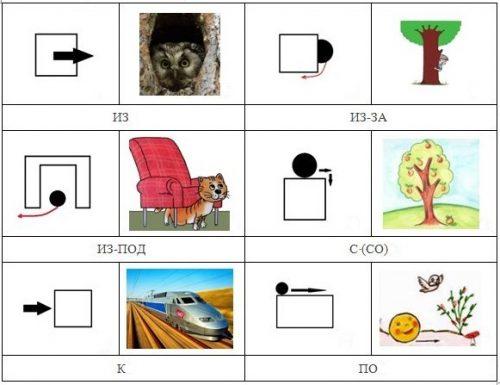 Предлоги в картинках для детей5