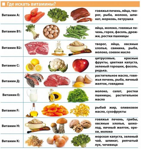 Витамины в продуктах питания при планировании беременности