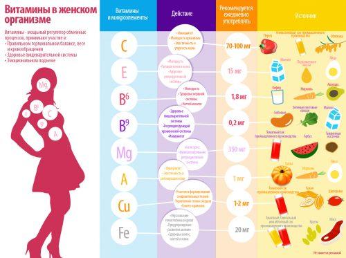 витамины для женщины при планировании беременности